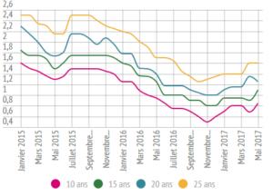 graphique-des-taux-devolution-depuis-01-2015
