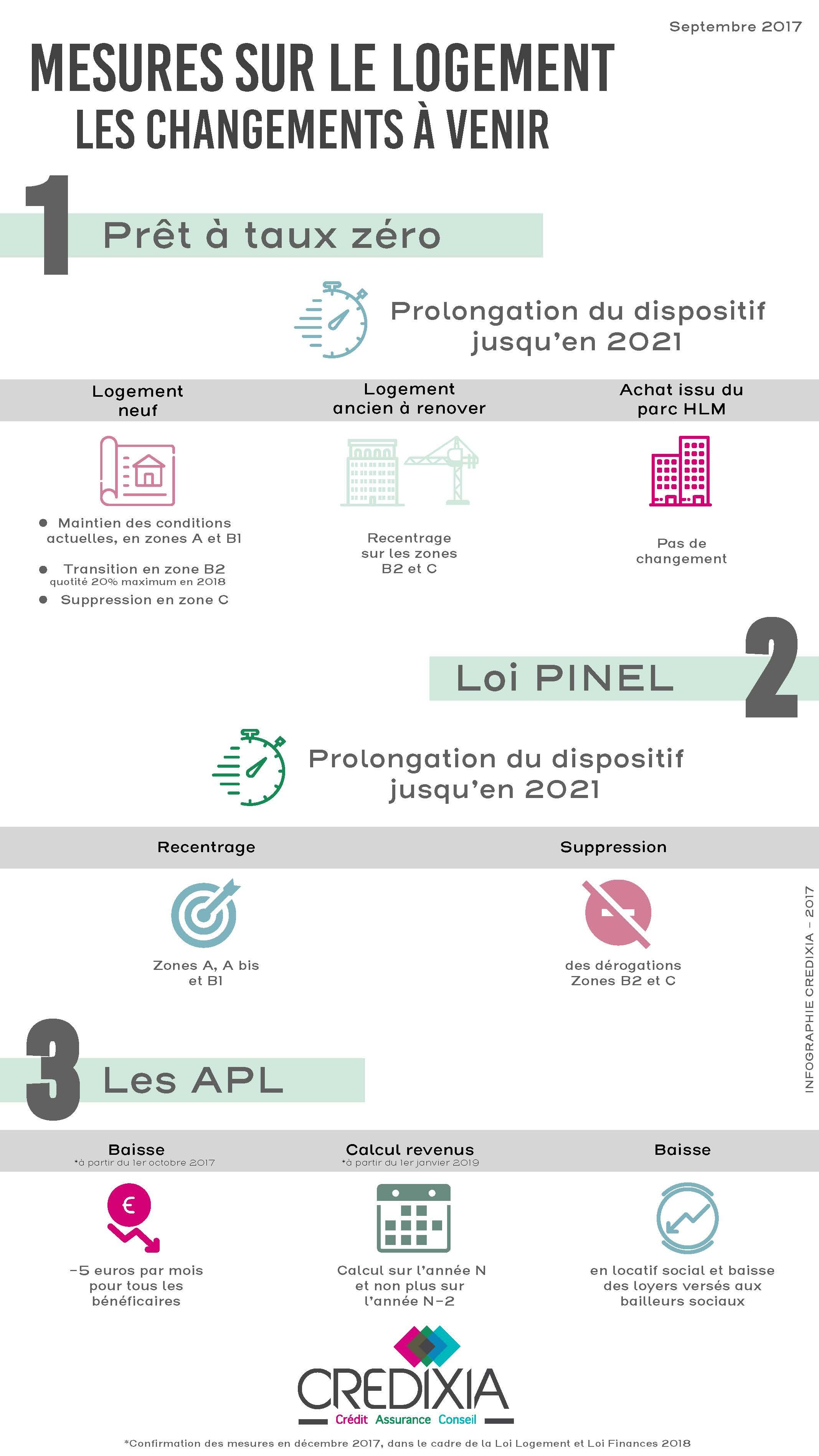 Infographie Mesures Sur Le Logement Ce Qui Va Changer En 2018