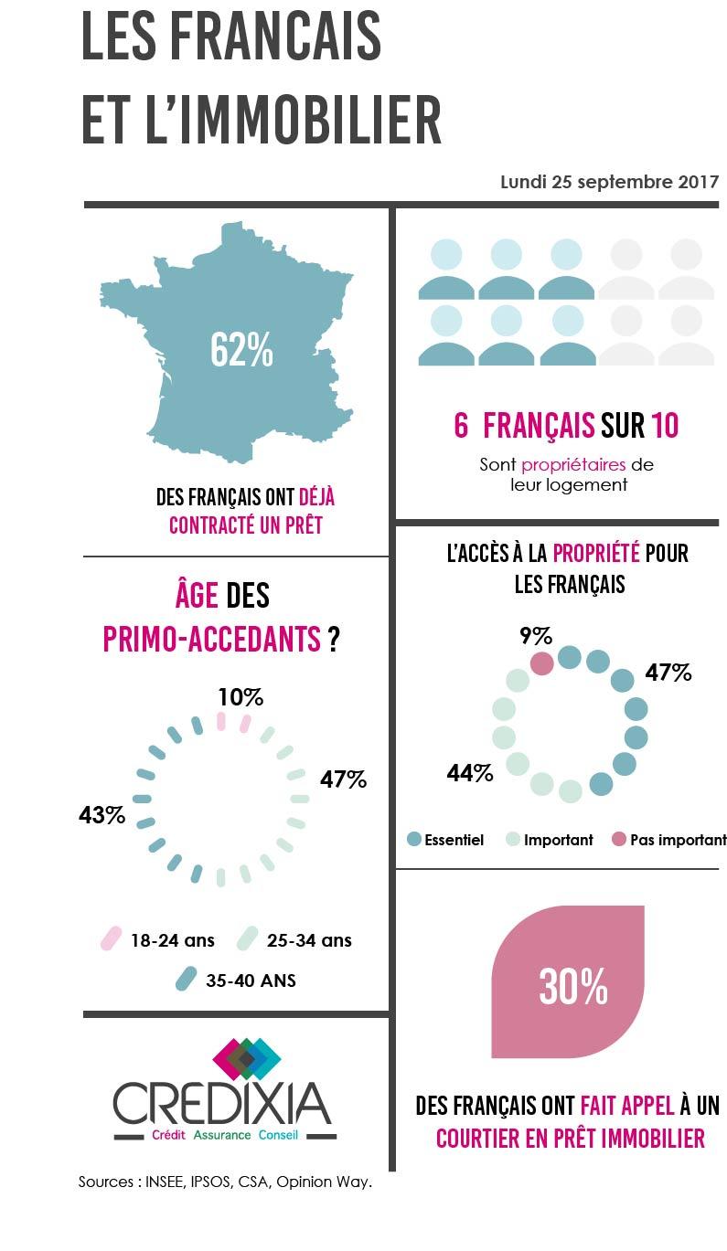 Infographie Les Français et l'immobilier