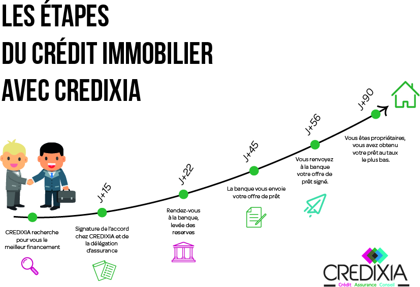 étapes credit immobilier