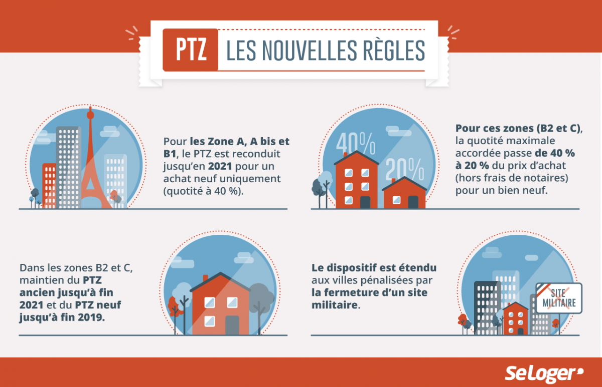 ptz 2018 immobilier