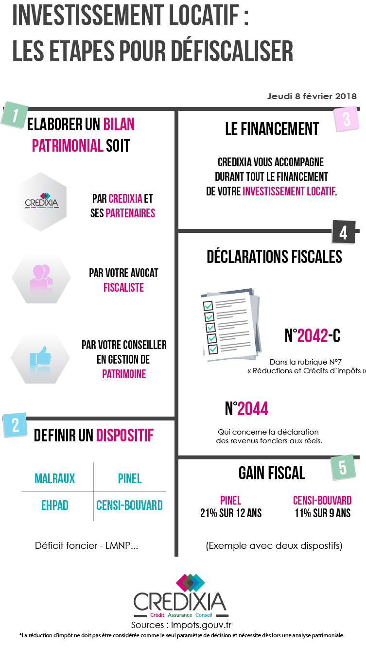 infographie etape defiscalise