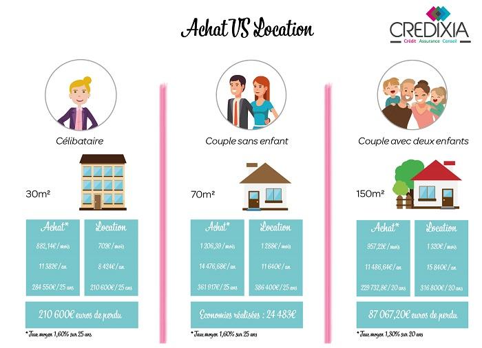 acheter ou louer infographie