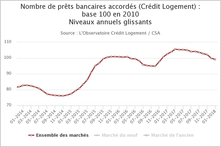 impact bce taux credit immobilier