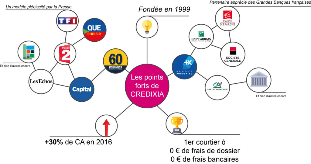 franchise credit immobilier credixia