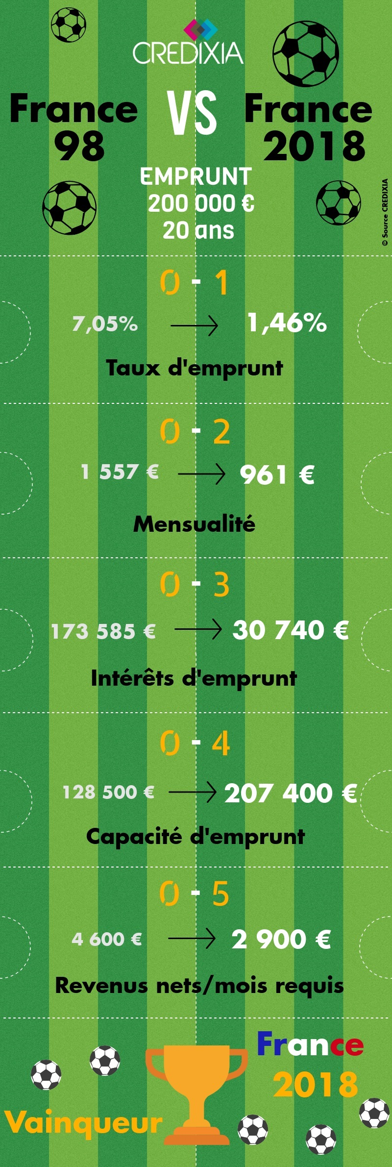 Infographie CREDIXIA taux immobiliers
