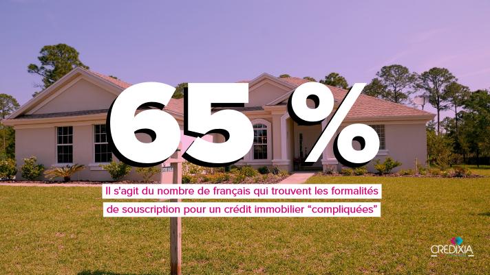 65 % des français trouvent que les démarches pour la souscription d'un prêt immobilier sont compliquées