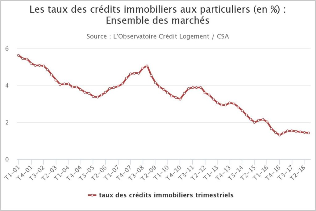 analyse historique evolution taux immobilier 2018