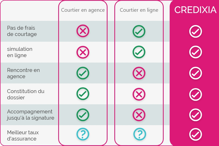 infographie differents types courtier immobilier