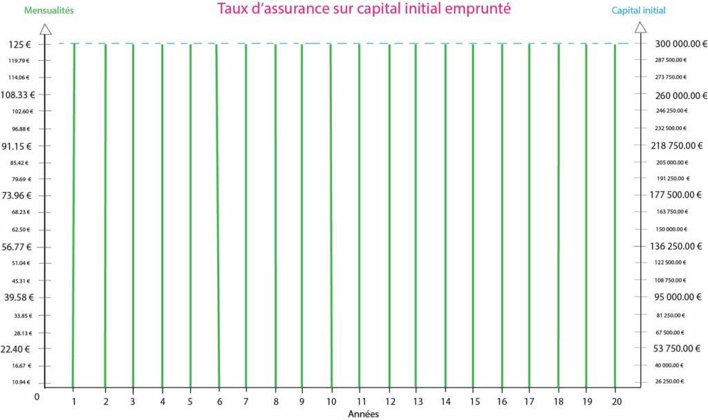 graphique présentant le calcul du taux d'assurance sur le capital initial