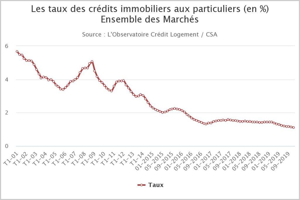 Évolution des taux - Observatoire crédit logement CSA