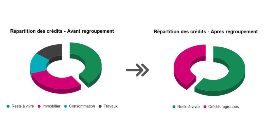 la répartition des crédits avant et après le regroupement