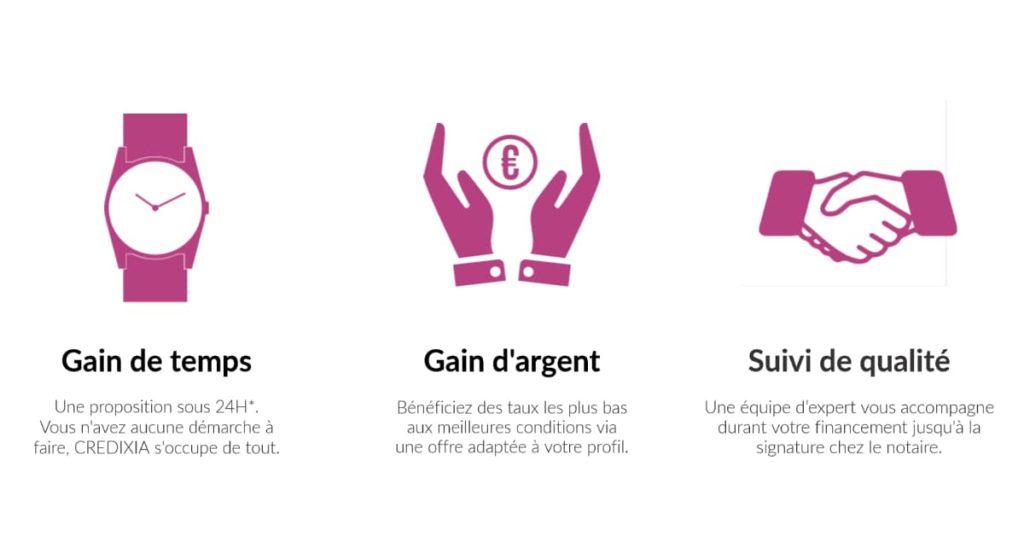 3 icônes de réassurance CREDIXIA : Gain de temps - Gain d'argent - Suivi de qualité