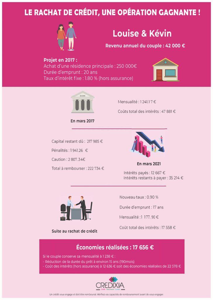 Infographie Cas d'un couple faisant un rachat de credit