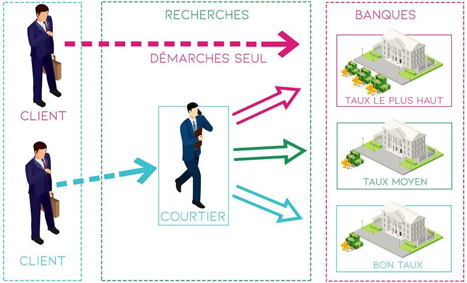 Illustration montrant qu'en passant par un courtier immobilier, le client contracte un meilleur taux que s'il avait contacté une banque seul.